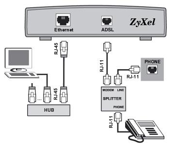 Подключение по технологии xDSL